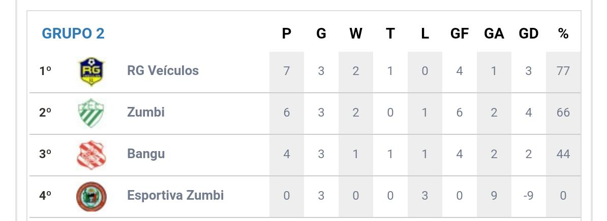 Tabela de grupos da Copa Zumbi (Créditos Reprodução: Copa Zumbi)