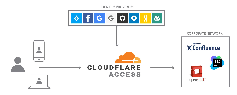 Sites no Brasil ficam sem acesso por falha no Cloudflare © Reprodução/Internet