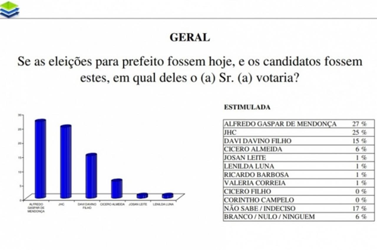 À frente, Alfredo e JHC estacionam e empatam, pela margem de erro; Davi cresce e alcança 15% — © Divulgação