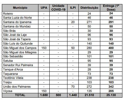 Veja a quantidade de doses da Coronavac enviadas para cada cidade de Alagoas 3