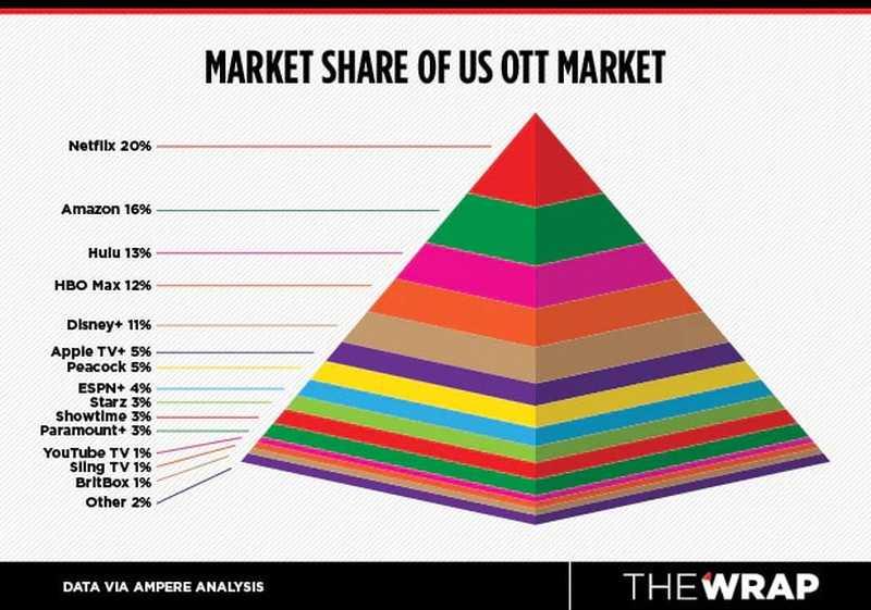 Gráfico com o ranking das plataformas de streaming que mais cresceu desde 2020 — ©