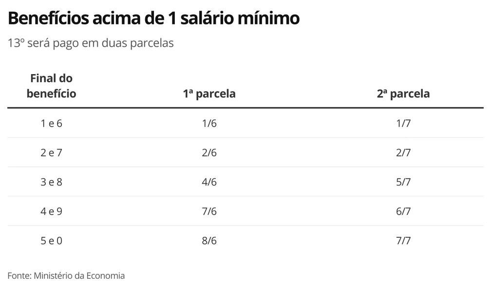 Benefícios acima de um salário mínimo — © Reprodução